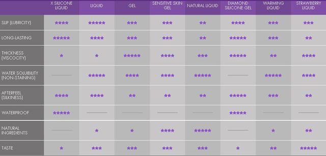 Astroglide Personal Lubricant Comparison Chart